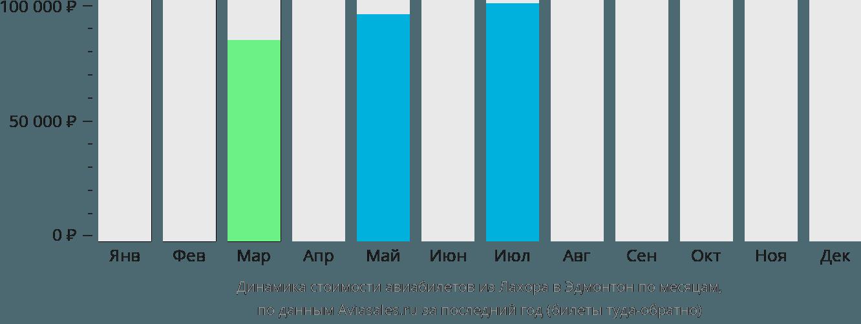 Динамика стоимости авиабилетов из Лахора в Эдмонтон по месяцам