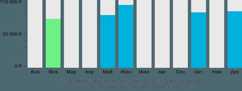 Динамика стоимости авиабилетов из Лахора в Монреаль по месяцам
