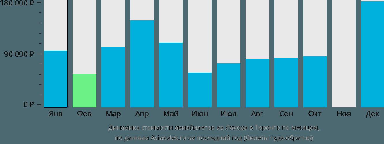 Динамика стоимости авиабилетов из Лахора в Торонто по месяцам