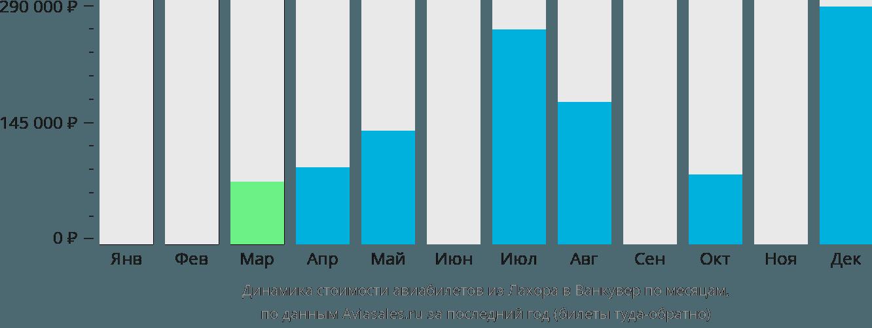Динамика стоимости авиабилетов из Лахора в Ванкувер по месяцам