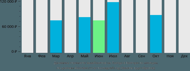 Динамика стоимости авиабилетов из Лахора в Калгари по месяцам