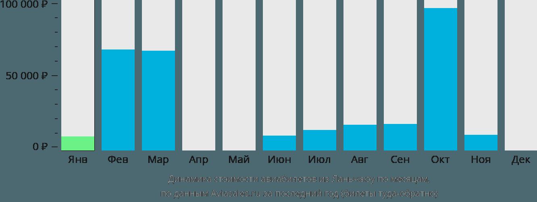Динамика стоимости авиабилетов из Ланьчжоу по месяцам