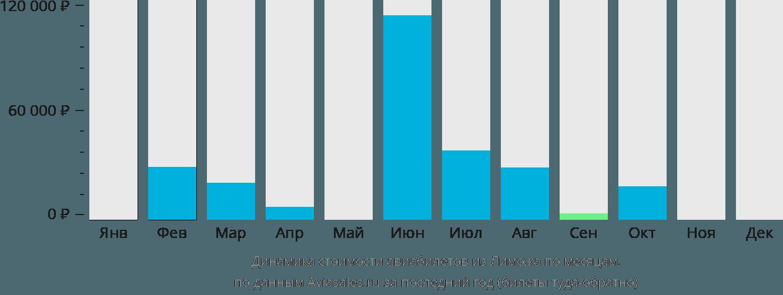 Динамика стоимости авиабилетов из Лиможа по месяцам
