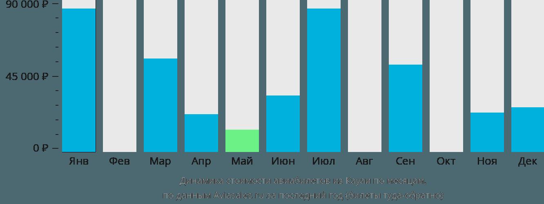 Динамика стоимости авиабилетов из Кауаи по месяцам