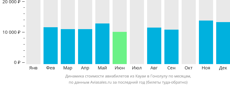 Динамика стоимости авиабилетов из Кауаи в Гонолулу по месяцам