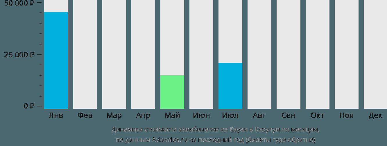 Динамика стоимости авиабилетов из Кауаи в Кахулуи по месяцам