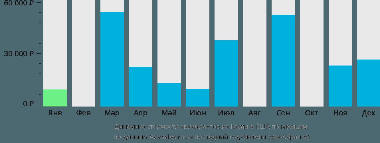 Динамика стоимости авиабилетов из Кауаи в США по месяцам