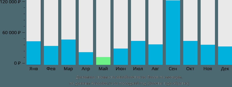 Динамика стоимости авиабилетов из Лилля по месяцам