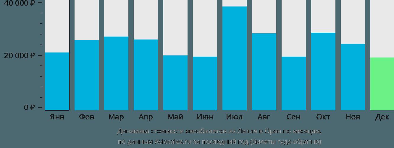 Динамика стоимости авиабилетов из Лилля в Оран по месяцам