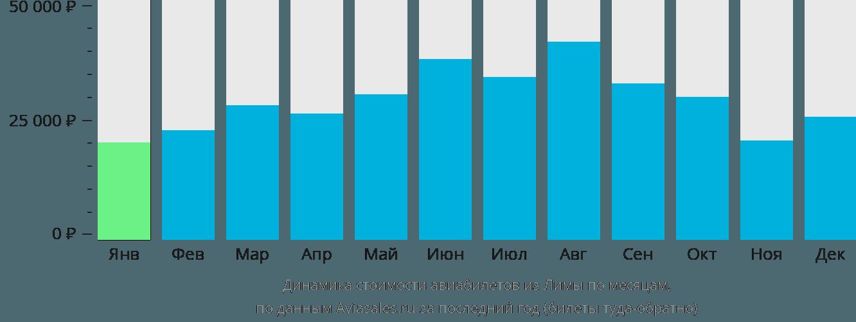 Динамика стоимости авиабилетов из Лимы по месяцам