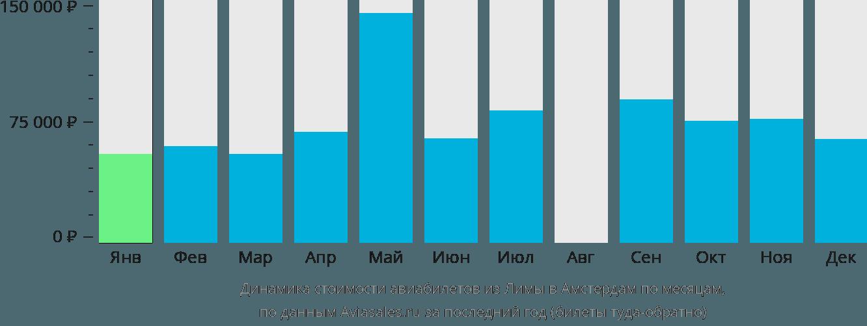 Динамика стоимости авиабилетов из Лимы в Амстердам по месяцам