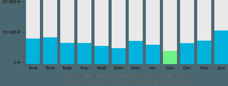 Динамика стоимости авиабилетов из Лимы в Арекипу по месяцам