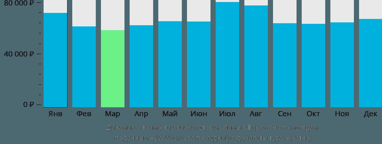 Динамика стоимости авиабилетов из Лимы в Барселону по месяцам