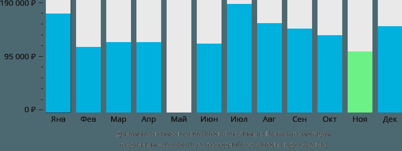 Динамика стоимости авиабилетов из Лимы в Бангкок по месяцам