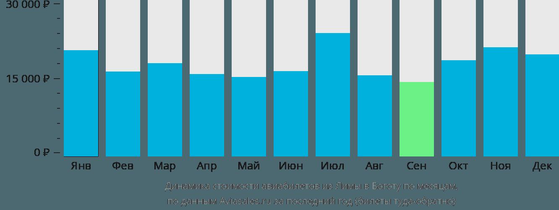 Динамика стоимости авиабилетов из Лимы в Боготу по месяцам