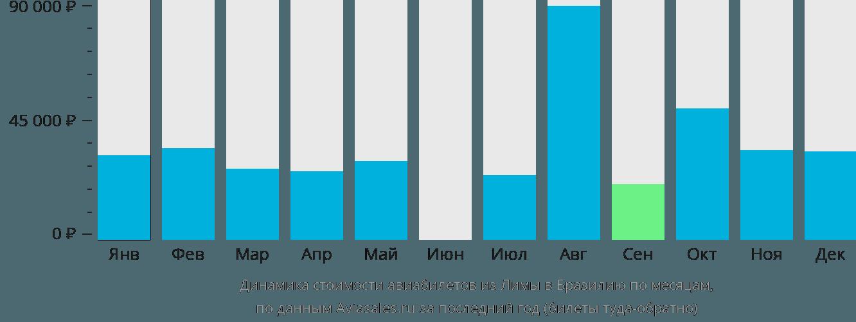 Динамика стоимости авиабилетов из Лимы в Бразилию по месяцам