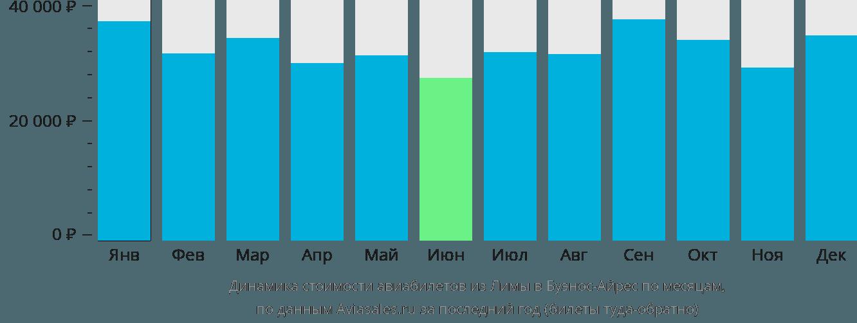Динамика стоимости авиабилетов из Лимы в Буэнос-Айрес по месяцам