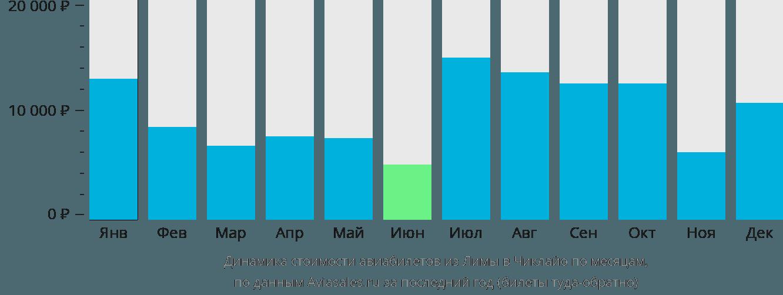 Динамика стоимости авиабилетов из Лимы в Чиклайо по месяцам