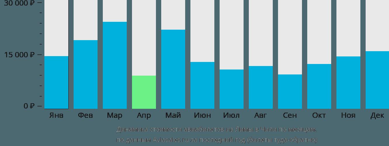 Динамика стоимости авиабилетов из Лимы в Чили по месяцам