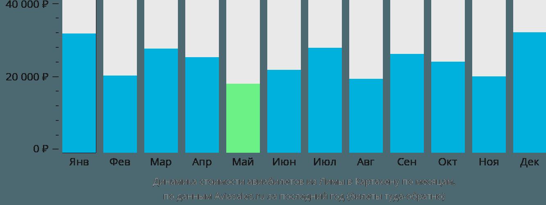 Динамика стоимости авиабилетов из Лимы в Картахену по месяцам