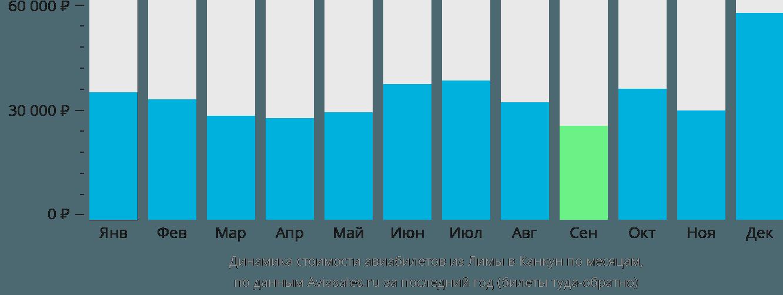 Динамика стоимости авиабилетов из Лимы в Канкун по месяцам