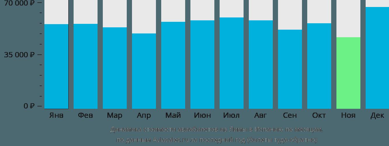 Динамика стоимости авиабилетов из Лимы в Испанию по месяцам