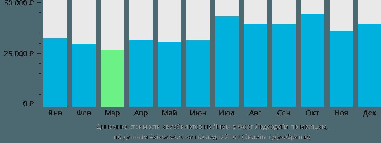 Динамика стоимости авиабилетов из Лимы в Форт-Лодердейл по месяцам