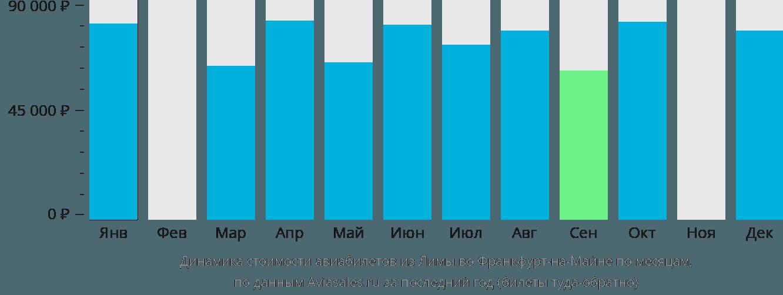 Динамика стоимости авиабилетов из Лимы во Франкфурт-на-Майне по месяцам