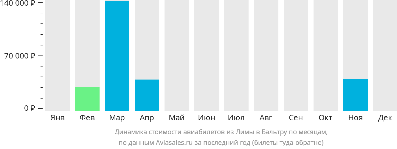 Динамика стоимости авиабилетов из Лимы в Бальтру по месяцам
