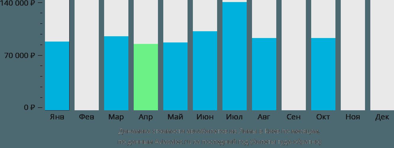 Динамика стоимости авиабилетов из Лимы в Киев по месяцам