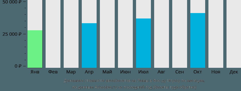 Динамика стоимости авиабилетов из Лимы в Фос-ду-Игуасу по месяцам
