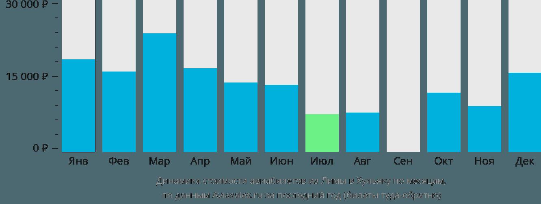 Динамика стоимости авиабилетов из Лимы в Хульяку по месяцам