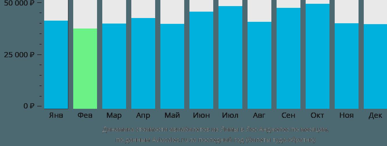 Динамика стоимости авиабилетов из Лимы в Лос-Анджелес по месяцам