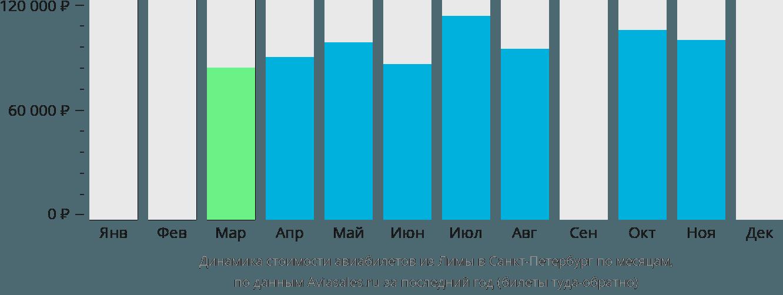 Динамика стоимости авиабилетов из Лимы в Санкт-Петербург по месяцам