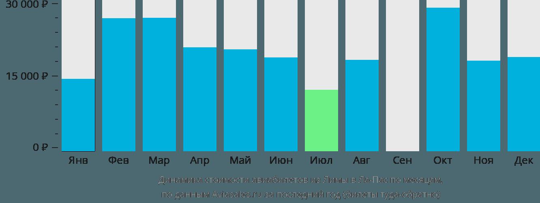 Динамика стоимости авиабилетов из Лимы в Ла-Пас по месяцам
