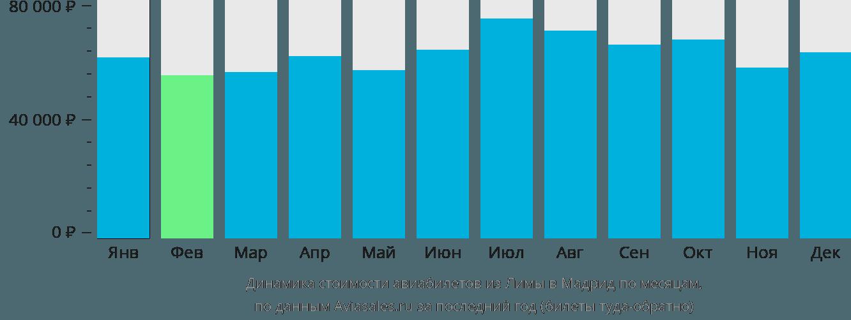 Динамика стоимости авиабилетов из Лимы в Мадрид по месяцам