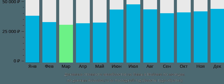 Динамика стоимости авиабилетов из Лимы в Майами по месяцам