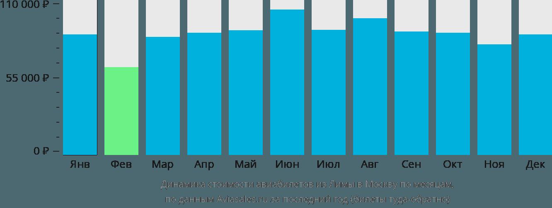 Динамика стоимости авиабилетов из Лимы в Москву по месяцам