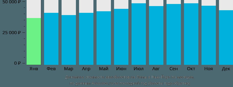Динамика стоимости авиабилетов из Лимы в Нью-Йорк по месяцам