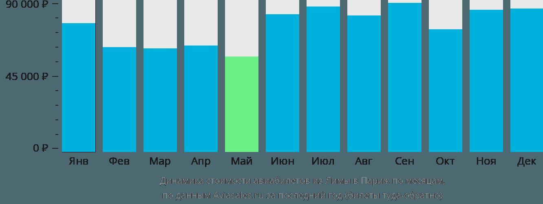 Динамика стоимости авиабилетов из Лимы в Париж по месяцам