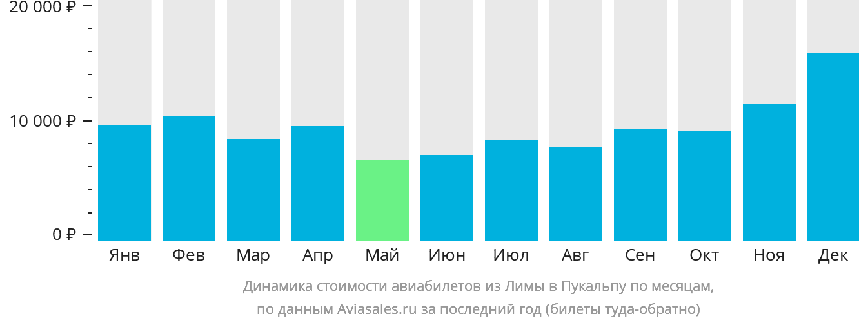 Динамика стоимости авиабилетов из Лимы в Пукальпу по месяцам