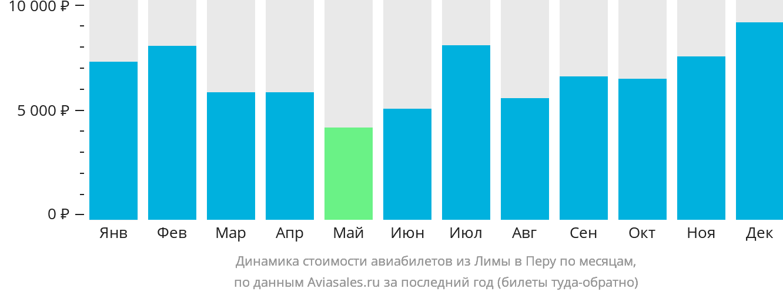 Динамика стоимости авиабилетов из Лимы в Перу по месяцам