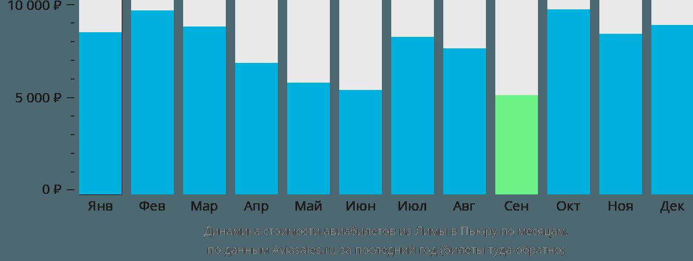 Динамика стоимости авиабилетов из Лимы в Пьюру по месяцам