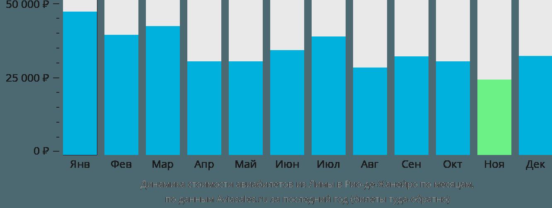 Динамика стоимости авиабилетов из Лимы в Рио-де-Жанейро по месяцам