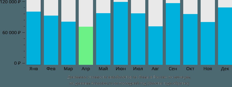 Динамика стоимости авиабилетов из Лимы в Россию по месяцам