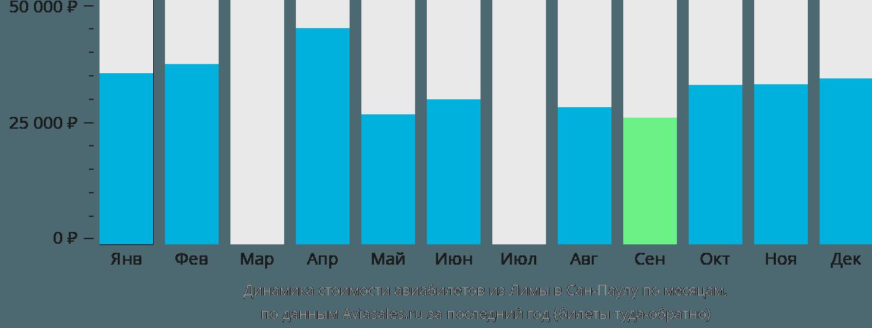 Динамика стоимости авиабилетов из Лимы в Сан-Паулу по месяцам