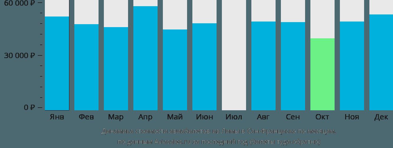 Динамика стоимости авиабилетов из Лимы в Сан-Франциско по месяцам