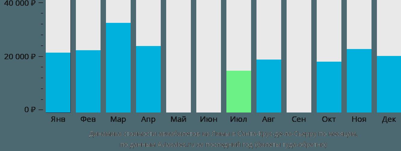 Динамика стоимости авиабилетов из Лимы в Санта-Крус-де-ла-Сьерра по месяцам