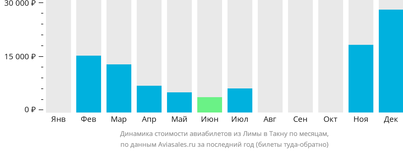 Динамика стоимости авиабилетов из Лимы в Такну по месяцам