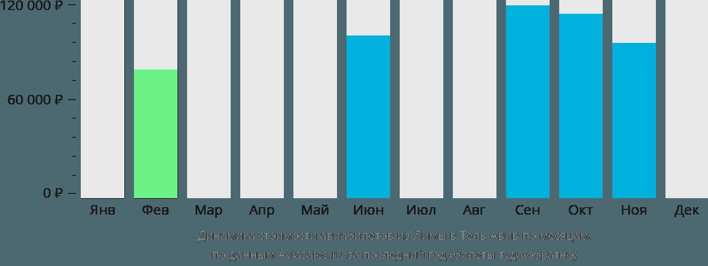 Динамика стоимости авиабилетов из Лимы в Тель-Авив по месяцам